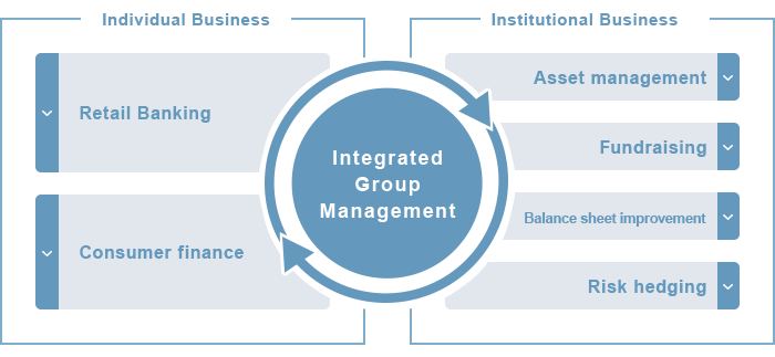 Integrated Group Management