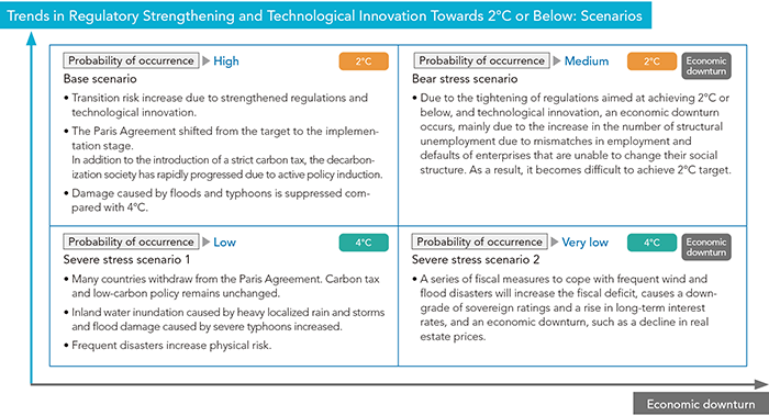 Trends in Regulatory Strengthening and Technological Innovation Towards 2�C or Below: Scenarios