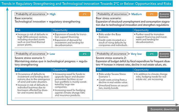 Trends in Regulatory Strengthening and Technological Innovation Towards 2�C or Below: Opportunities and Risks