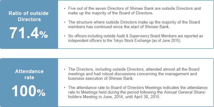 Status of Board of Directors Meetings