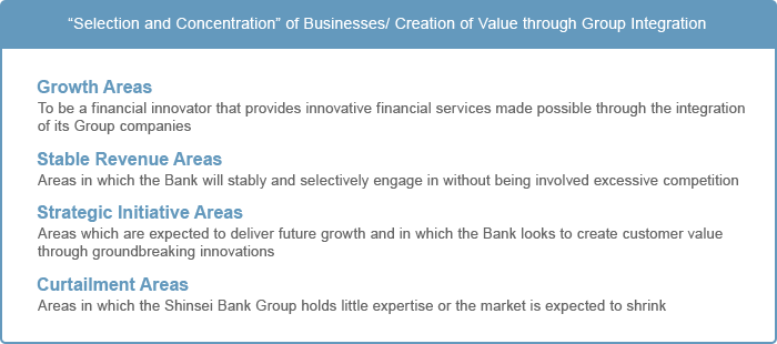 �Selection and Concentration� of Businesses / Creation of Value through Group Integration Growth Areas:Areas with high profit/growth expectations in which the Bank holds competitive advantages Stable Revenue Areas:Areas in which the Bank will stably and selectively engage in without being involved excessive competition Strategic Initiative Areas:Areas which are expected to deliver future growth and in which the Bank looks to create customer value through groundbreaking innovations Curtailment Areas:Areas in which the Shinsei Bank Group holds little expertise or the market is expected to shrink