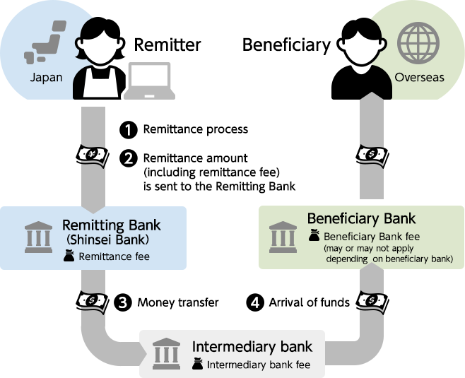 Overseas Remittance Flow Chart