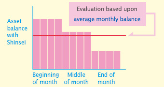 How to evaluate your average monthly balance