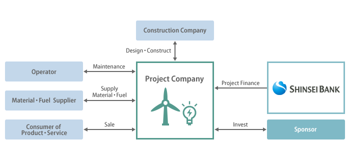 Institutional power related keywords institutional power for Financing construction projects